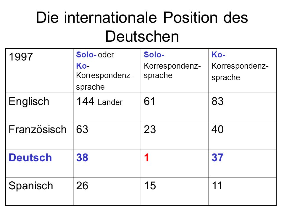 Die internationale Position des Deutschen