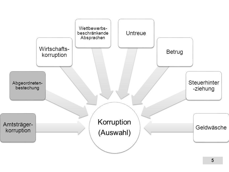 Korruption (Auswahl) Geldwäsche Untreue Wirtschafts-korruption Betrug