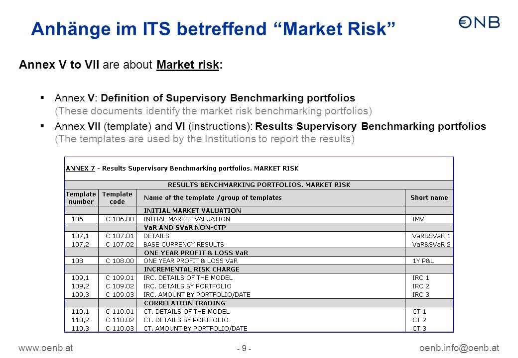 Anhänge im ITS betreffend Market Risk