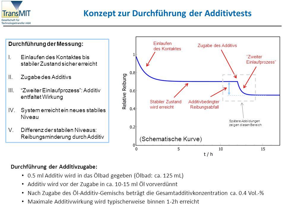 Konzept zur Durchführung der Additivtests