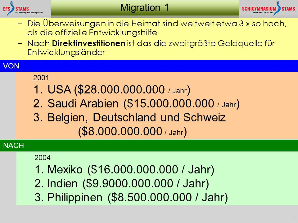 Saudi Arabien ($15.000.000.000 / Jahr)