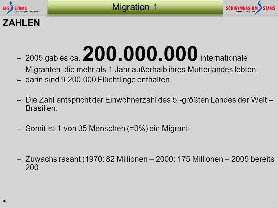 ZAHLEN 2005 gab es ca. 200.000.000 internationale Migranten, die mehr als 1 Jahr außerhalb ihres Mutterlandes lebten.