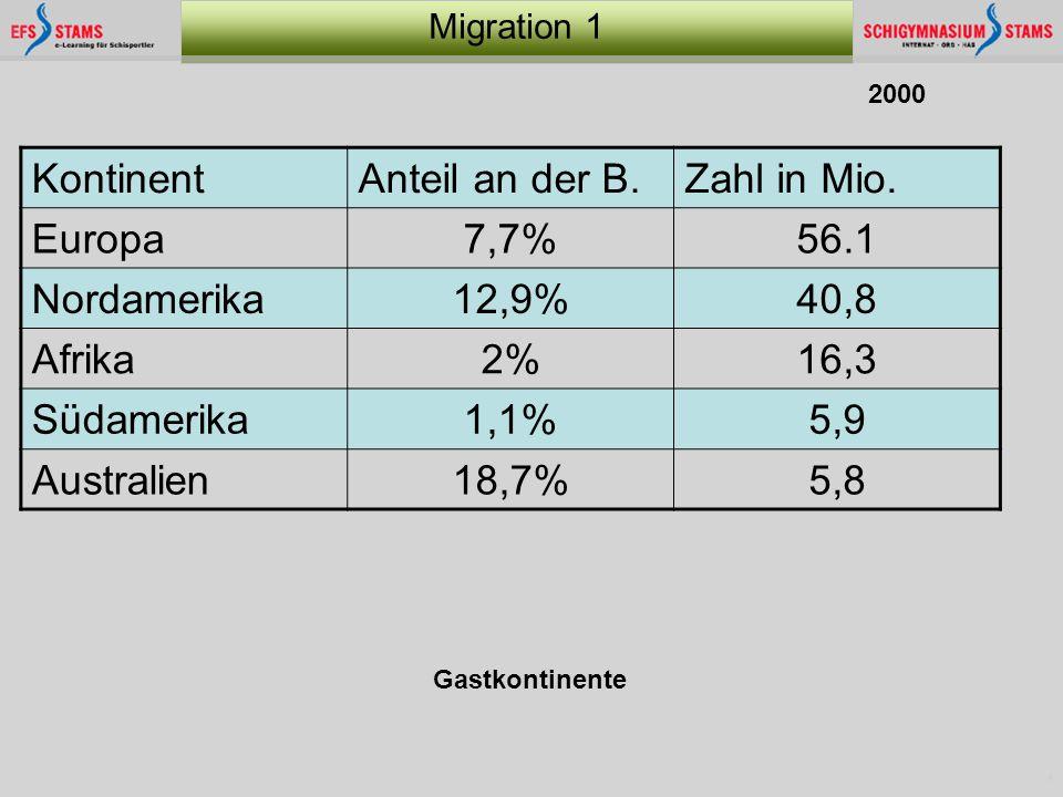 Kontinent Anteil an der B. Zahl in Mio. Europa 7,7% 56.1 Nordamerika