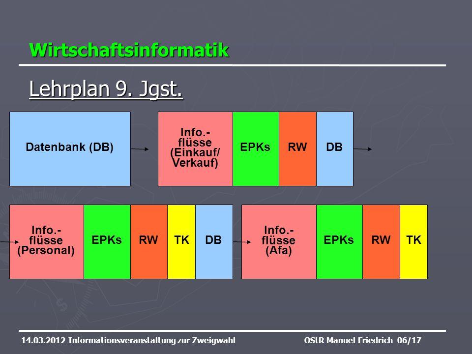 Lehrplan 9. Jgst. Wirtschaftsinformatik Datenbank (DB) Info.- flüsse