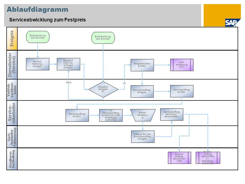 Ablaufdiagramm Serviceabwicklung zum Festpreis Ereignis