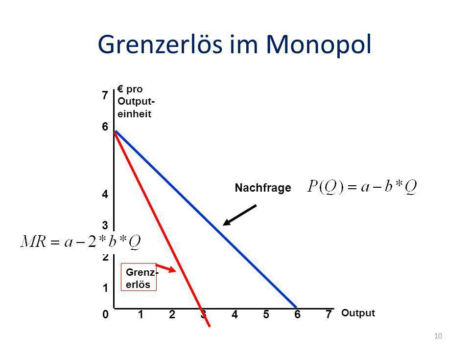 Grenzerlös im Monopol 7 6 Nachfrage 4 3 2 1 1 2 3 4 5 6 7 € pro