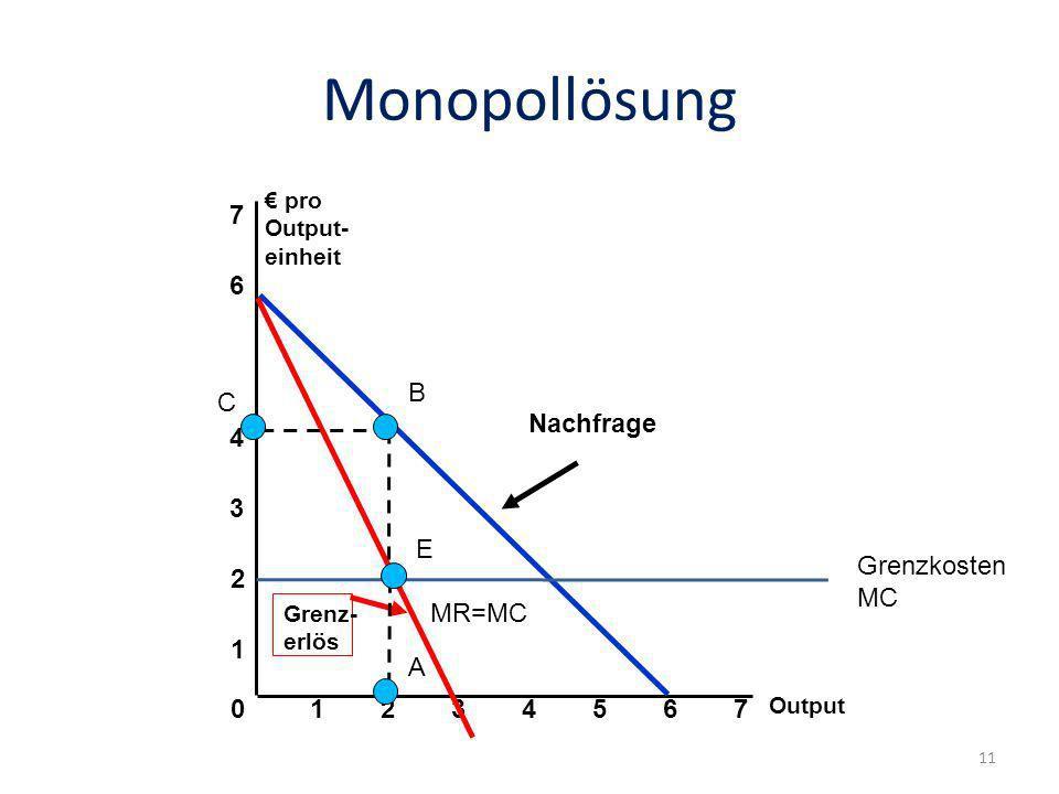 Monopollösung 7 6 Nachfrage B C 4 3 E MR=MC Grenzkosten MC 2 1 A 1 2 3