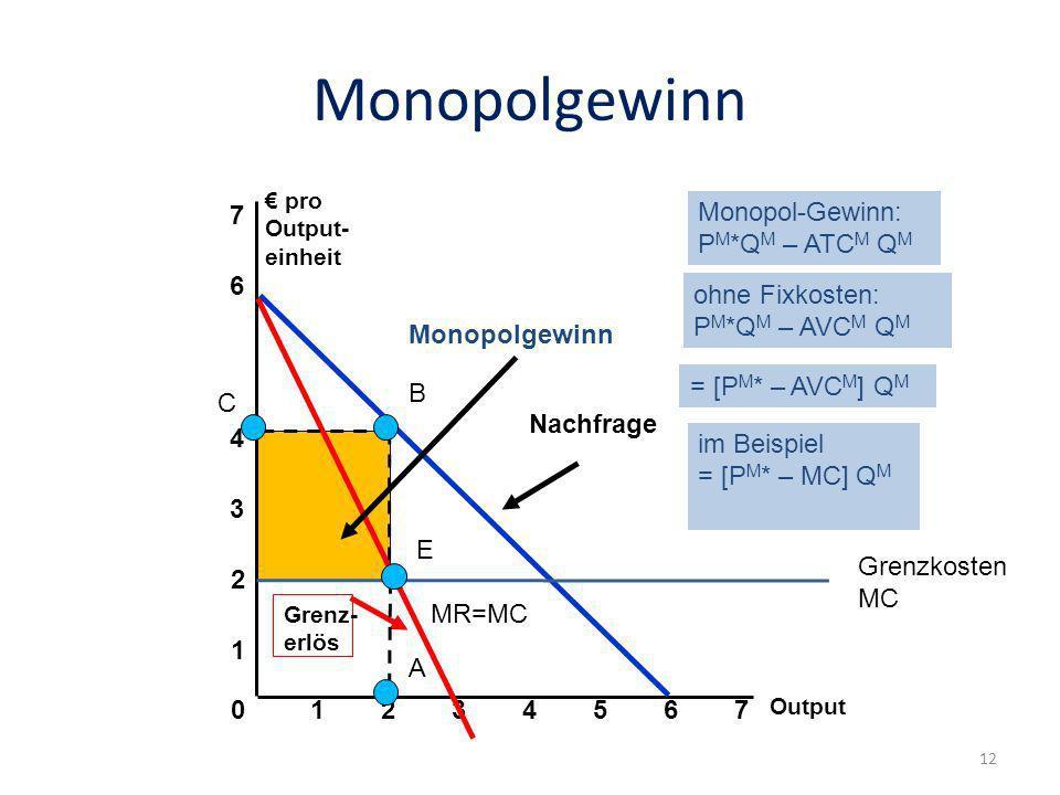 Monopolgewinn 7 Monopol-Gewinn: PM*QM – ATCM QM 6 ohne Fixkosten: