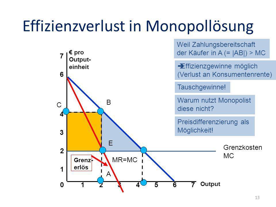 Effizienzverlust in Monopollösung