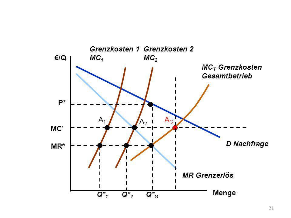 Grenzkosten 1 MC1. Grenzkosten 2 MC2. €/Q. MCT Grenzkosten Gesamtbetrieb. D Nachfrage. MR Grenzerlös.