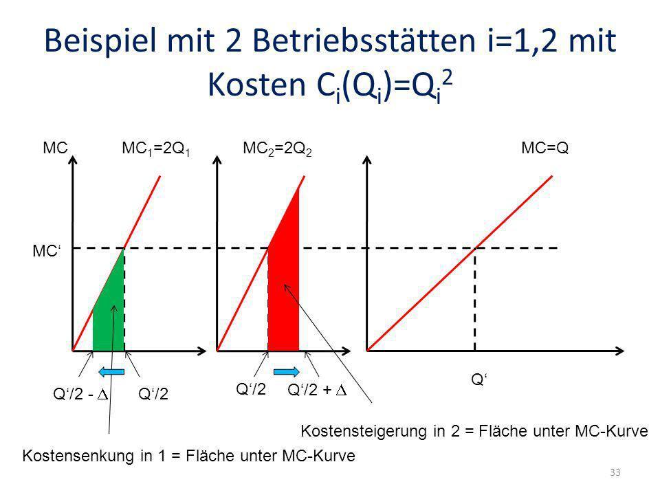 Beispiel mit 2 Betriebsstätten i=1,2 mit Kosten Ci(Qi)=Qi2
