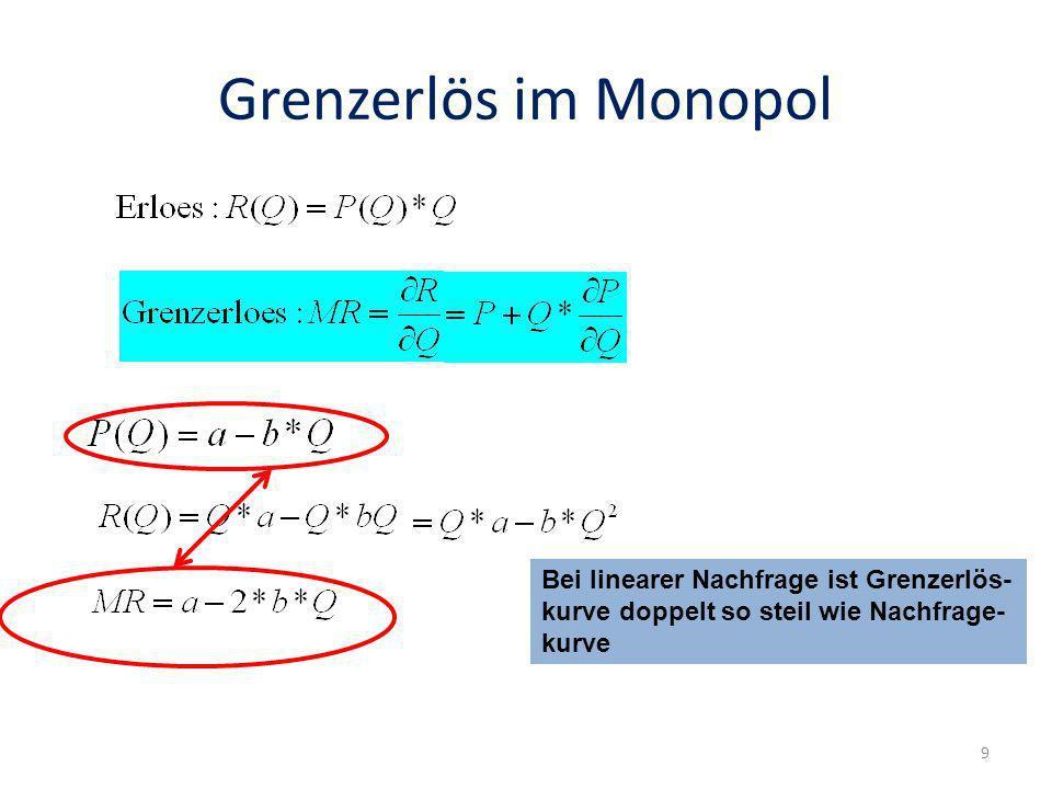 Grenzerlös im Monopol Bei linearer Nachfrage ist Grenzerlös-