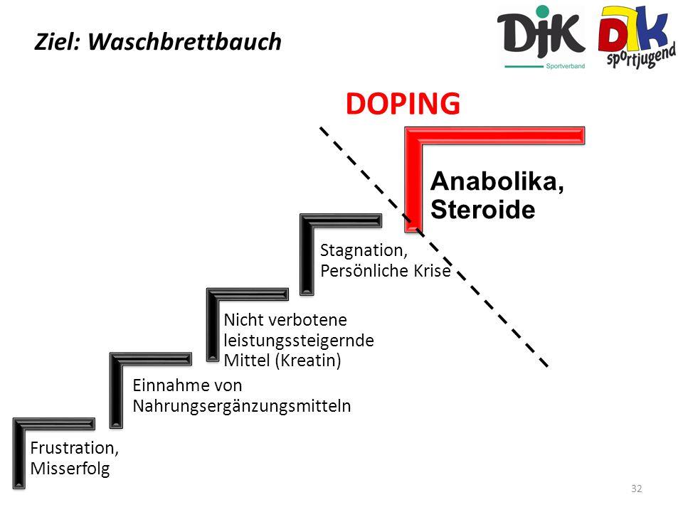 Ziele DOPING Ziel: Waschbrettbauch Anabolika, Steroide