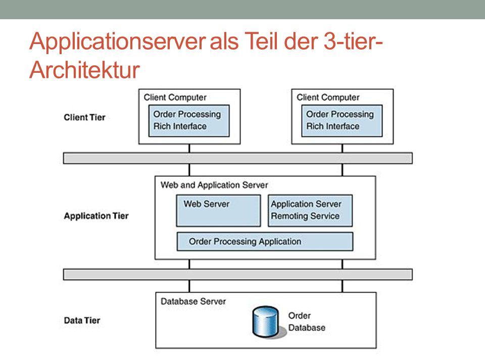 Applicationserver als Teil der 3-tier-Architektur