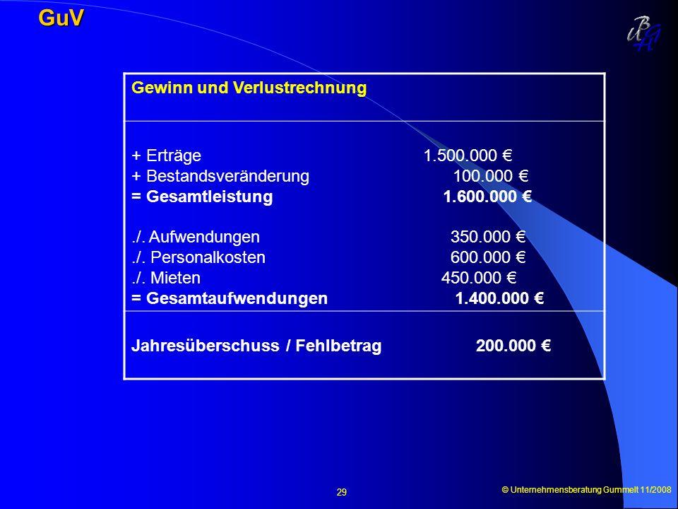 GuV Gewinn und Verlustrechnung