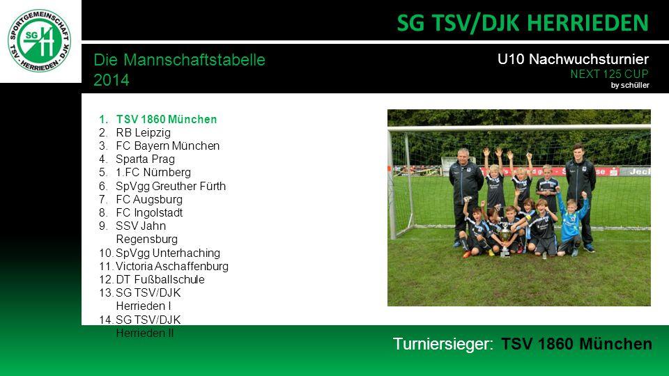 SG TSV/DJK HERRIEDEN Die Mannschaftstabelle 2014