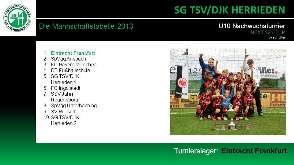 SG TSV/DJK HERRIEDEN Die Mannschaftstabelle 2013