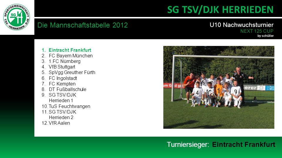 SG TSV/DJK HERRIEDEN Die Mannschaftstabelle 2012