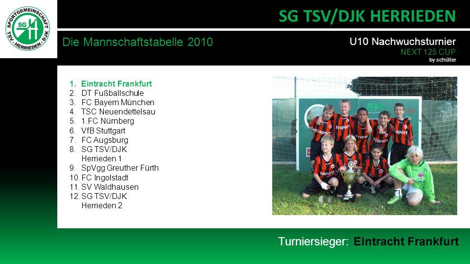 SG TSV/DJK HERRIEDEN Die Mannschaftstabelle 2010