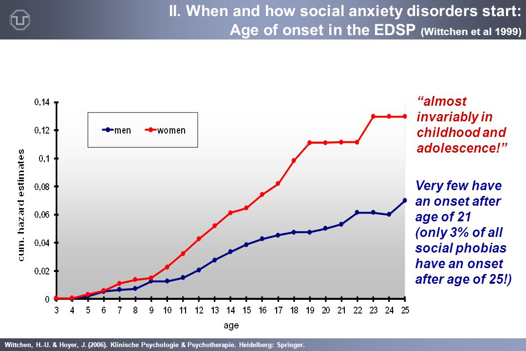 II. When and how social anxiety disorders start: