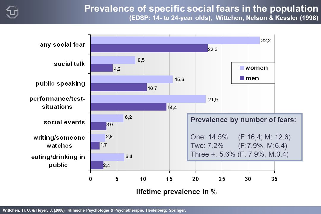 Prevalence of specific social fears in the population (EDSP: 14- to 24-year olds), Wittchen, Nelson & Kessler (1998)