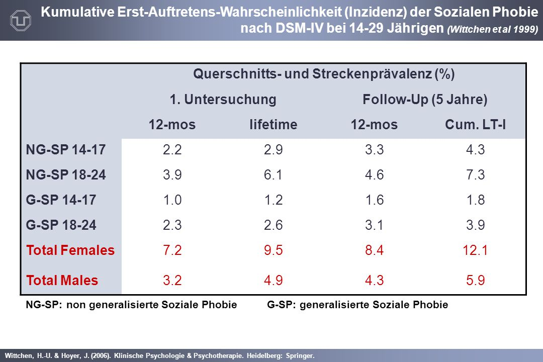 Querschnitts- und Streckenprävalenz (%)