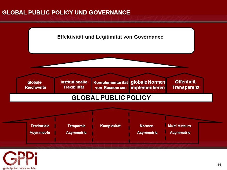 GLOBAL PUBLIC POLICY UND GOVERNANCE