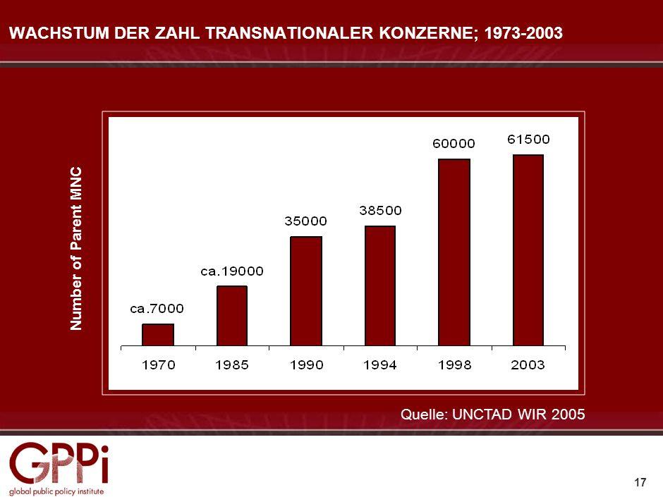 WACHSTUM DER ZAHL TRANSNATIONALER KONZERNE; 1973-2003