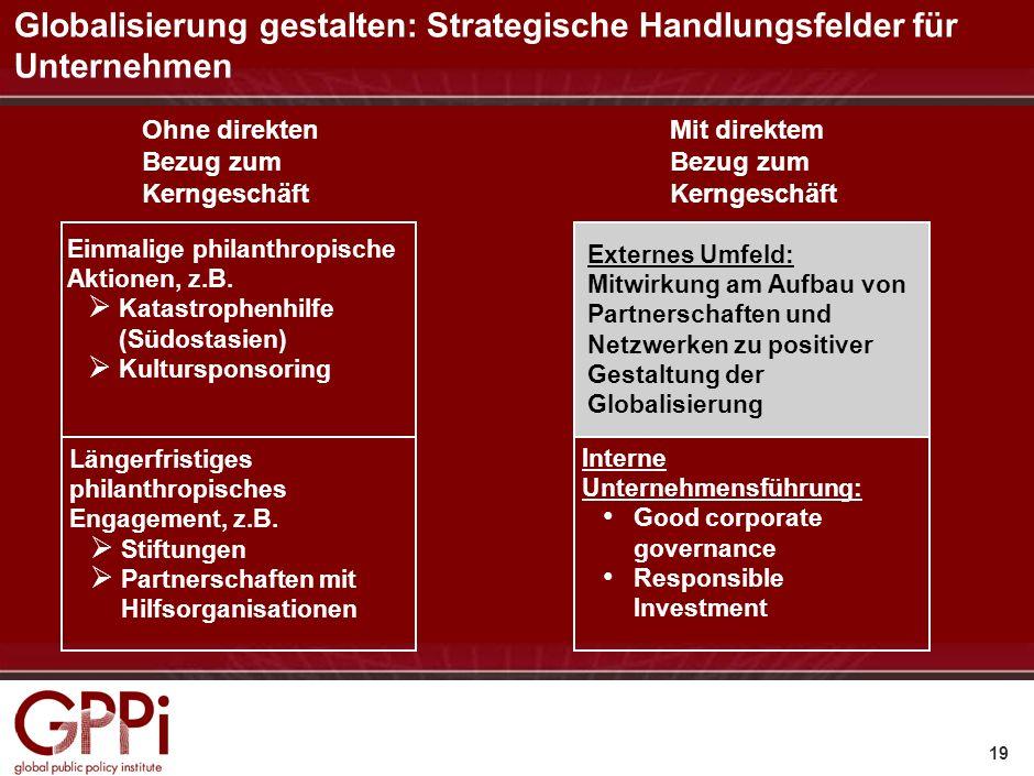 Globalisierung gestalten: Strategische Handlungsfelder für Unternehmen