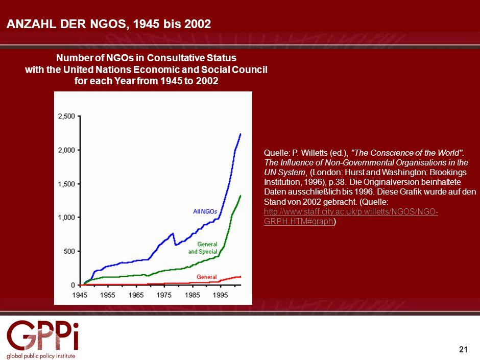 ANZAHL DER NGOS, 1945 bis 2002