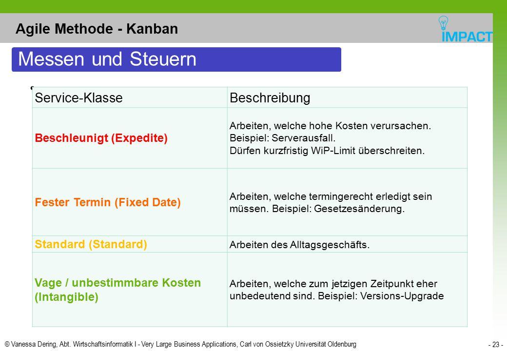 Messen und Steuern Agile Methode - Kanban Service-Klasse Beschreibung