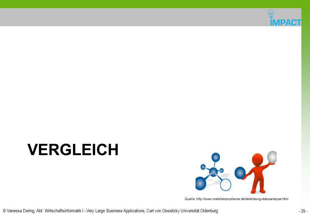 Vergleich Quelle: http://www.materialcompliance.de/de/leistung-statusanalyse.html