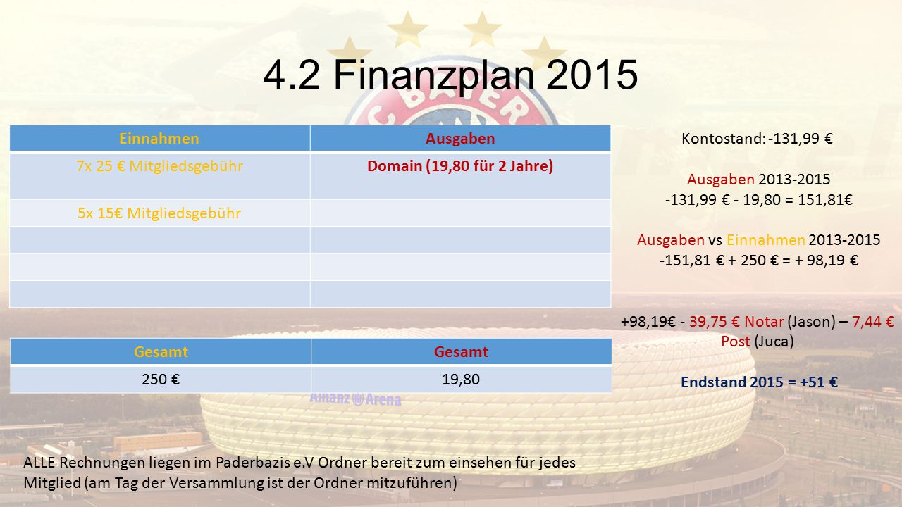 4.2 Finanzplan 2015 Einnahmen Ausgaben 7x 25 € Mitgliedsgebühr