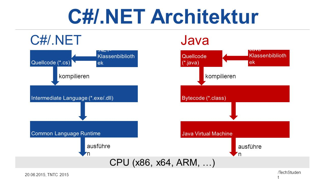 C#/.NET Architektur C#/.NET Java CPU (x86, x64, ARM, …) kompilieren