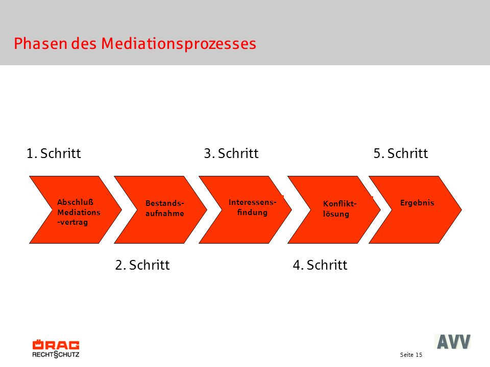 Phasen des Mediationsprozesses