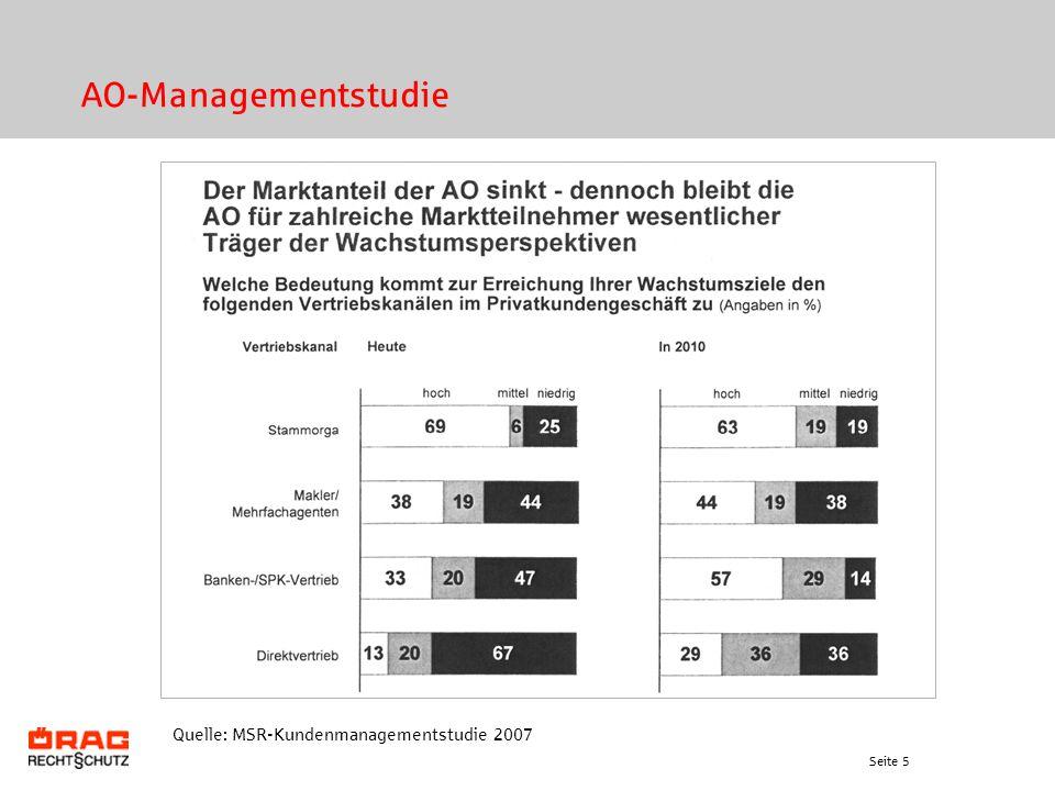 AO-Managementstudie Quelle: MSR-Kundenmanagementstudie 2007