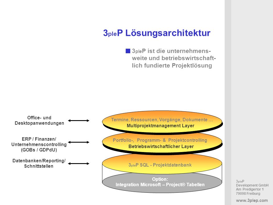 3pleP Lösungsarchitektur