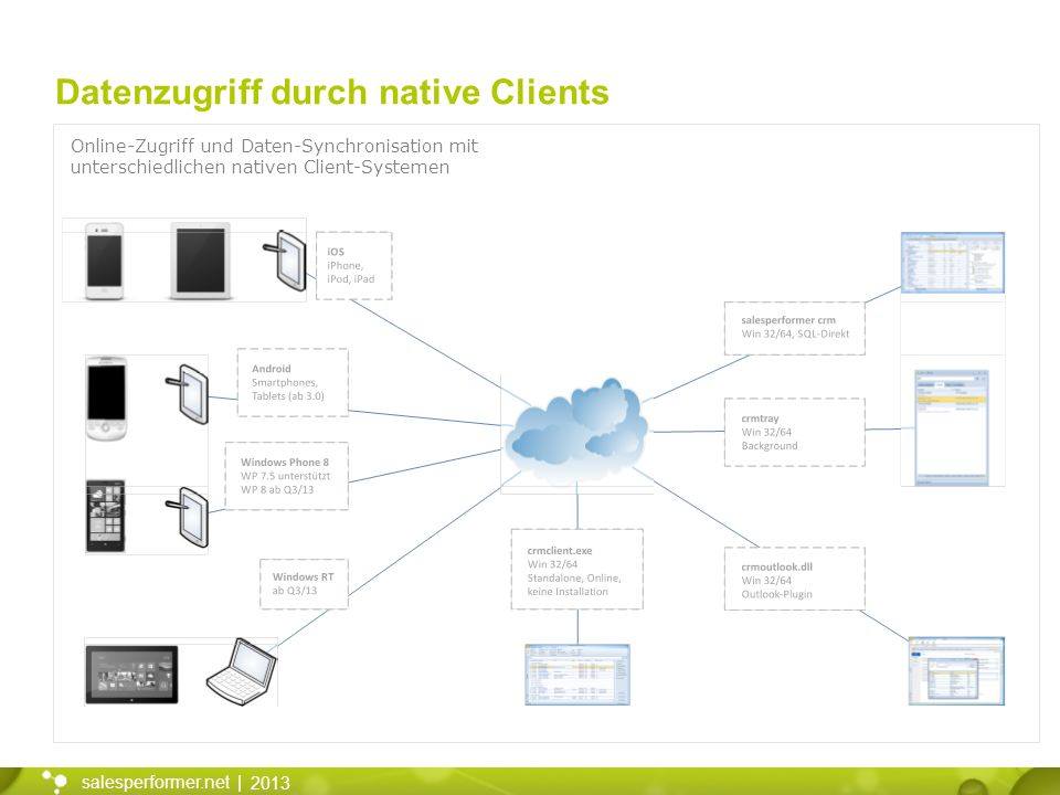 Datenzugriff durch native Clients