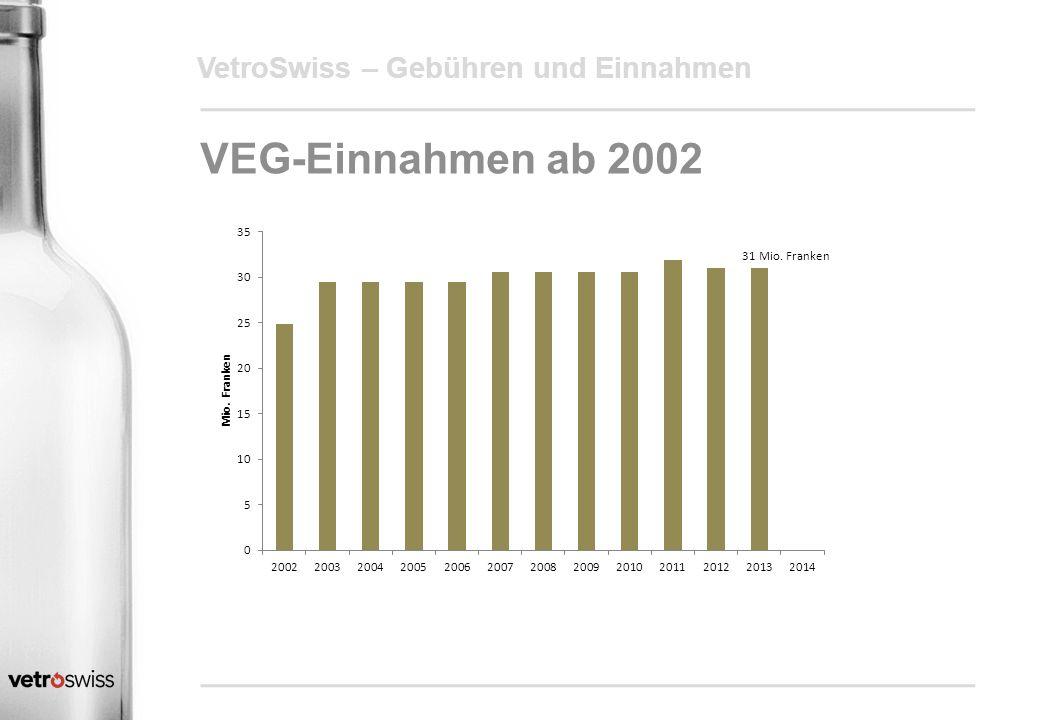 19.04.2017 VetroSwiss – Gebühren und Einnahmen VEG-Einnahmen ab 2002