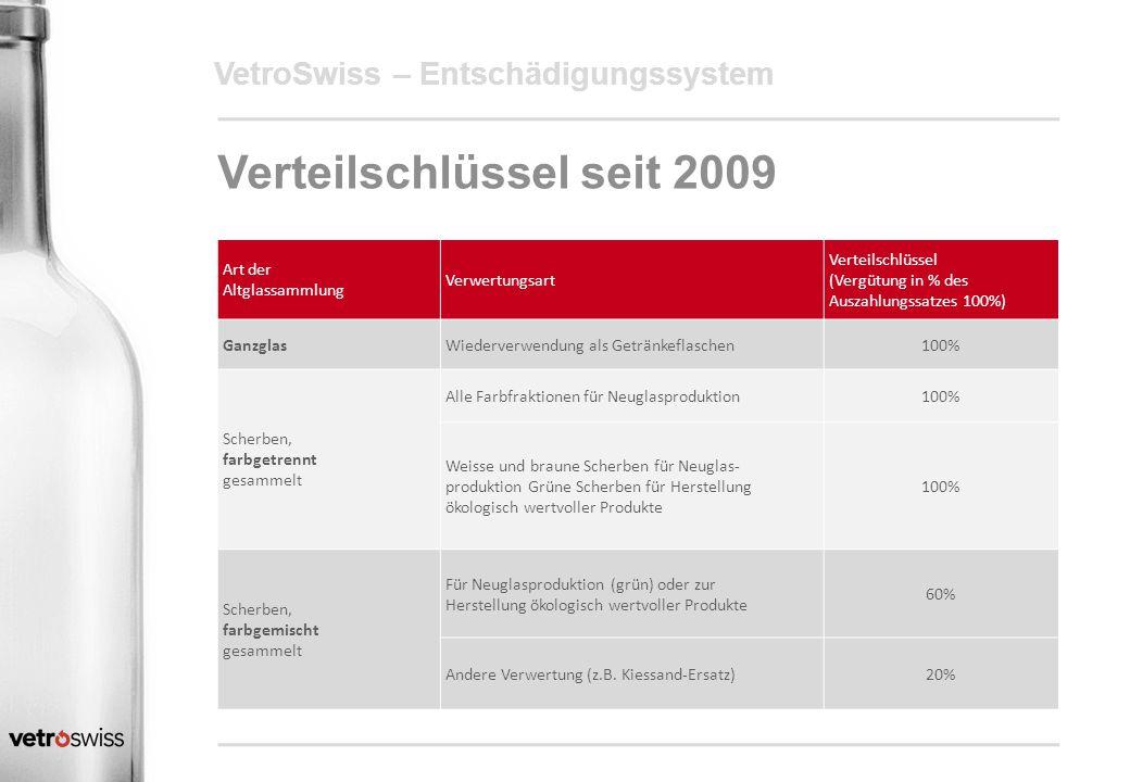 Verteilschlüssel seit 2009