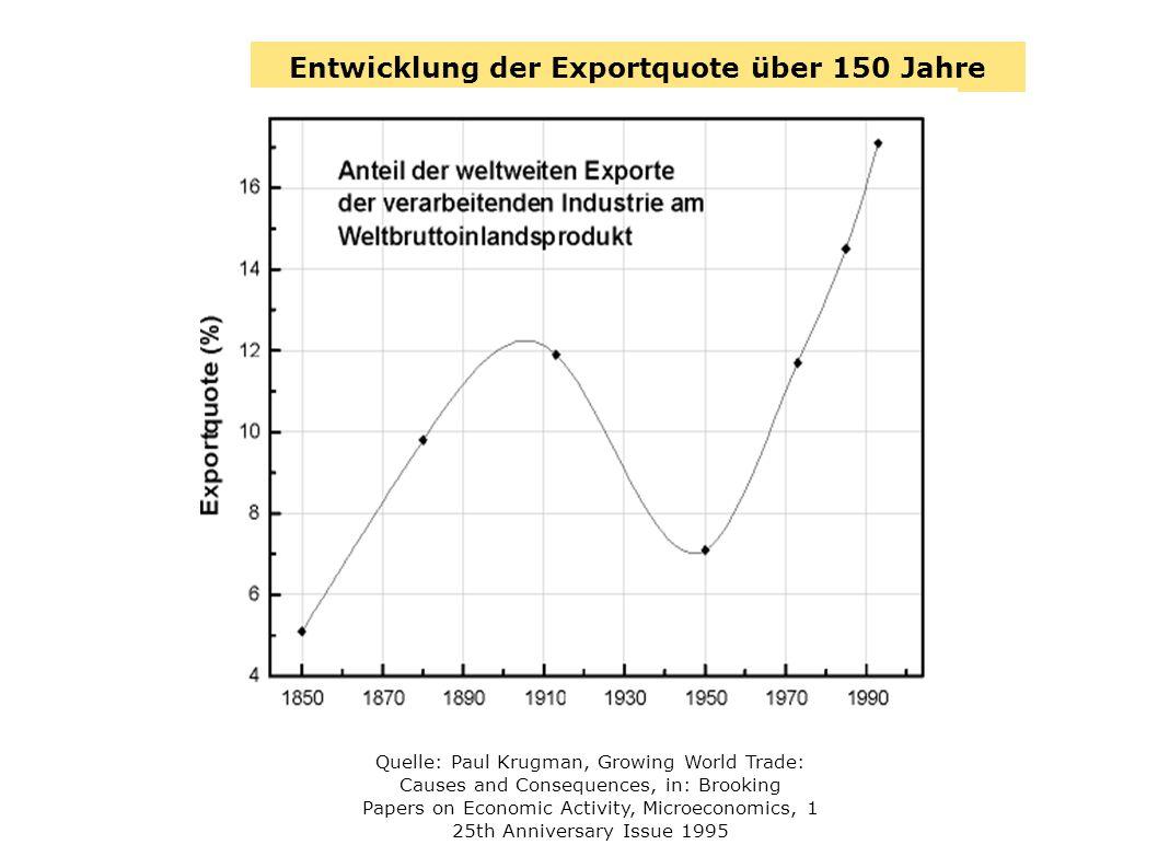Entwicklung der Exportquote über 150 Jahre