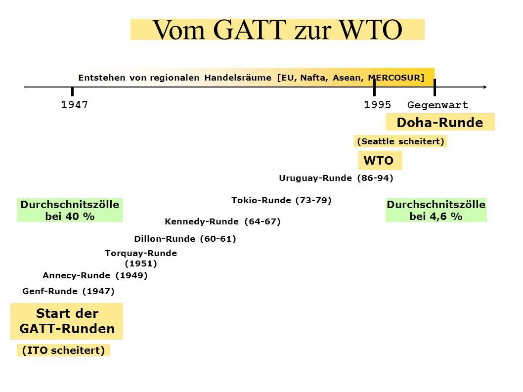 Vom GATT zur WTO Doha-Runde Start der GATT-Runden 1947 1995 Gegenwart