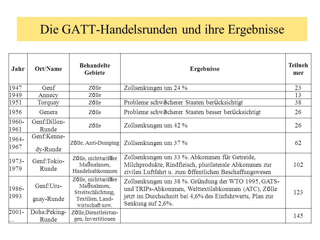 Die GATT-Handelsrunden und ihre Ergebnisse
