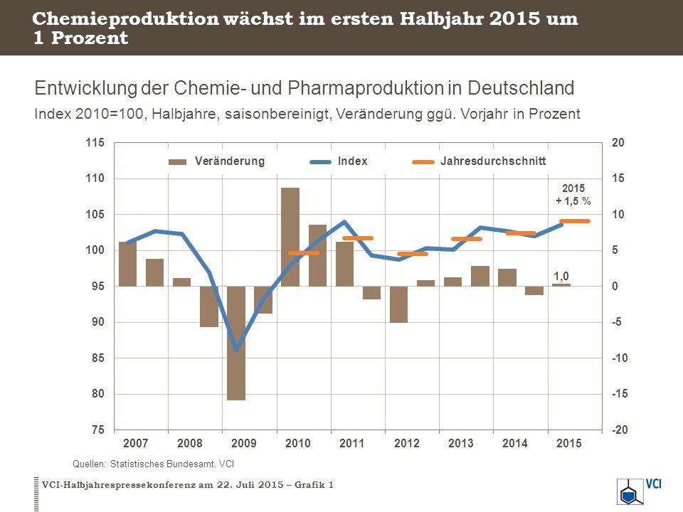 Chemieproduktion wächst im ersten Halbjahr 2015 um 1 Prozent