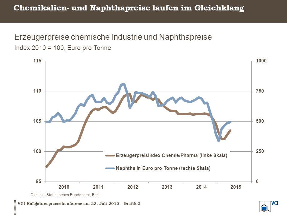 Chemikalien- und Naphthapreise laufen im Gleichklang