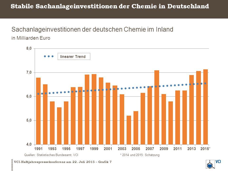 Stabile Sachanlageinvestitionen der Chemie in Deutschland