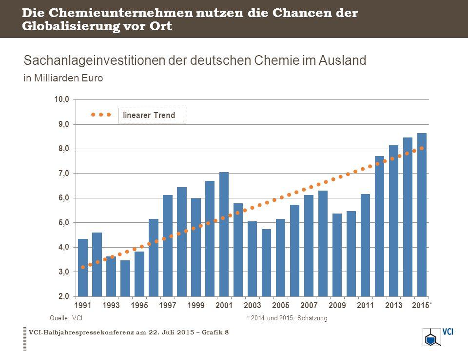 Die Chemieunternehmen nutzen die Chancen der Globalisierung vor Ort