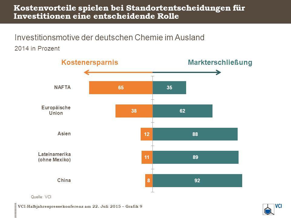 Investitionsmotive der deutschen Chemie im Ausland