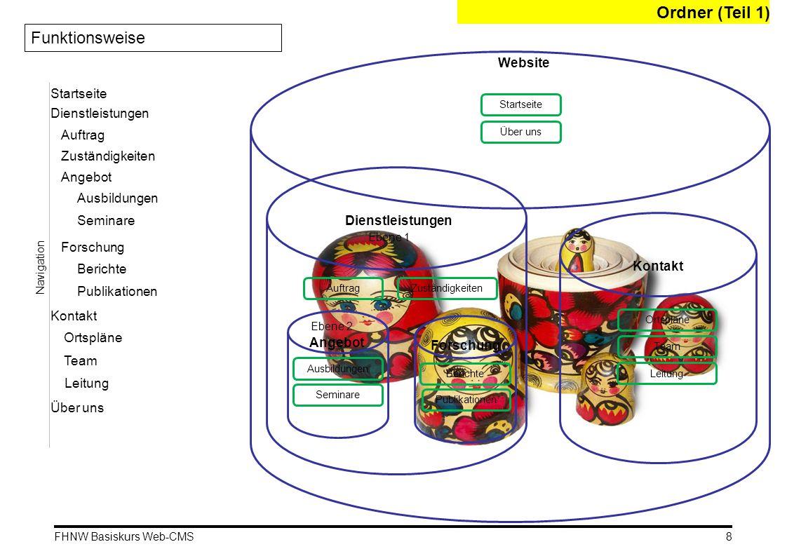 Ordner (Teil 1) Funktionsweise Website Startseite Dienstleistungen