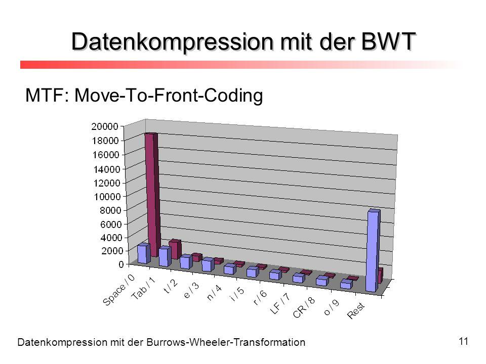 Datenkompression mit der BWT